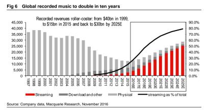 revenue-growth-better